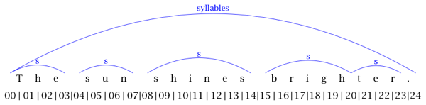 Graphic representation of the syllable structure