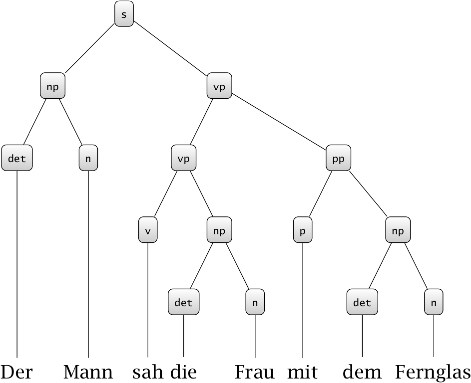 Tree representation of the first possible reading