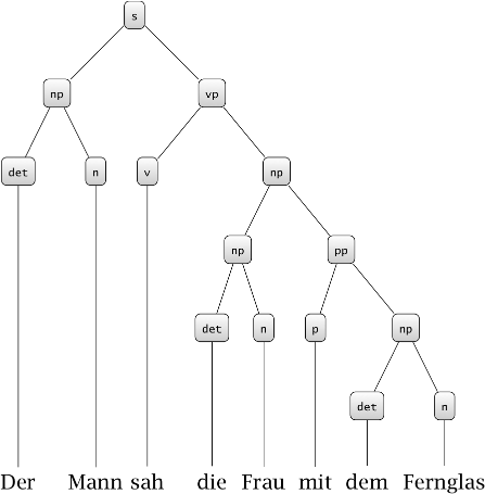 Tree representation of the second possible reading
